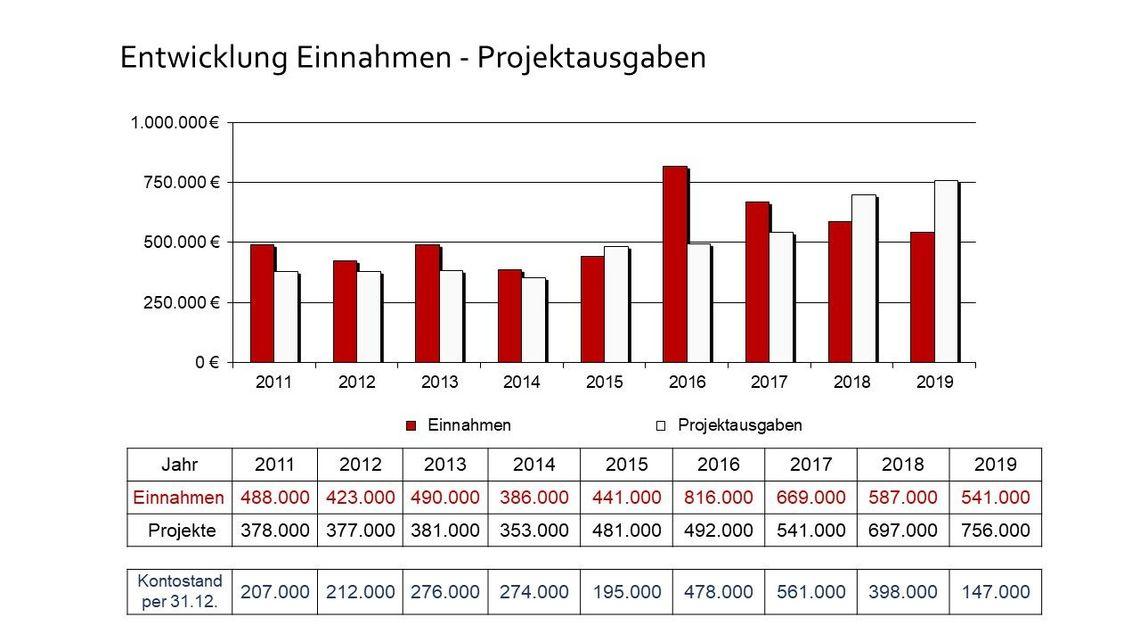 Entwicklung Einnahmen - Projektausgaben