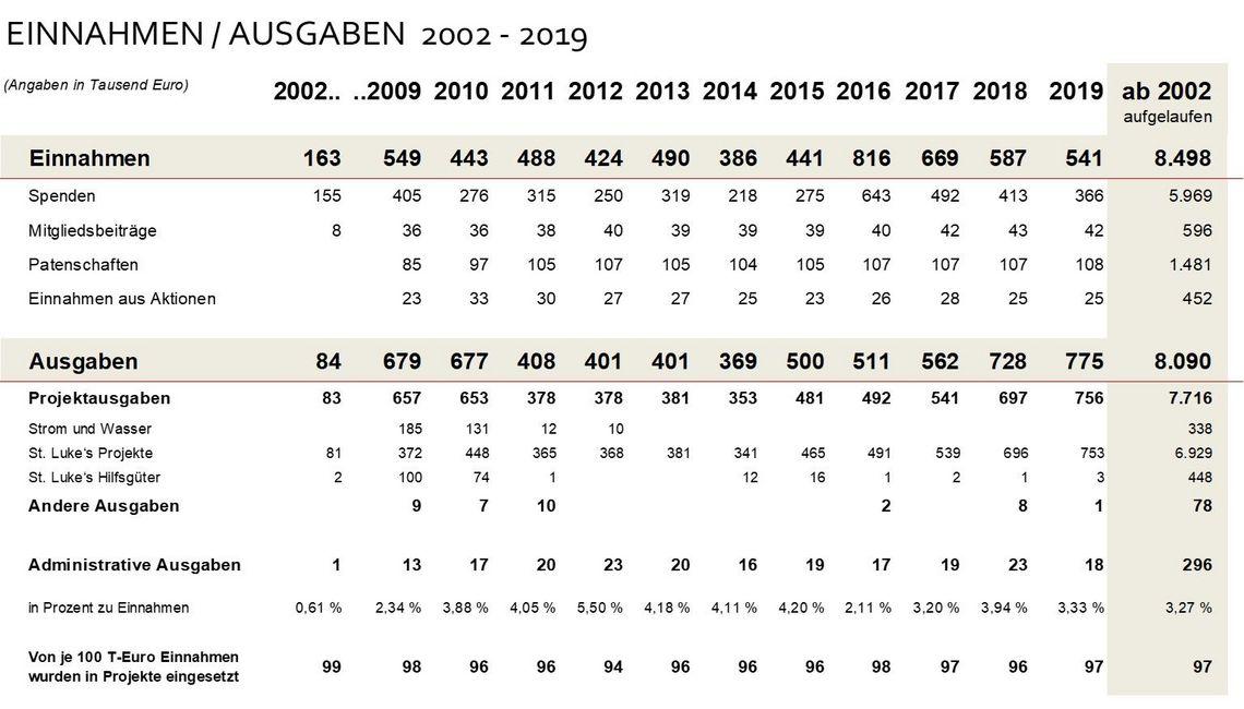 Einnahmen / Ausgaben 2002 - 2019